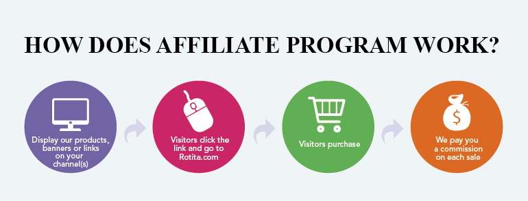 Pay per download cpa networks affiliate